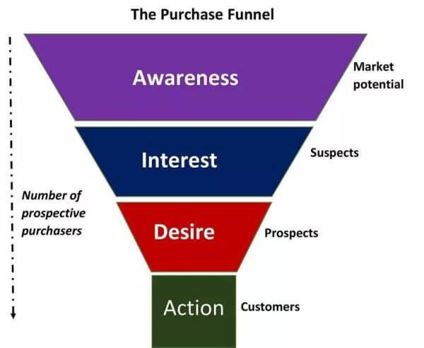 Customer Journey Model of AIDA