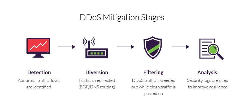 DDoS Mitigation and CDN