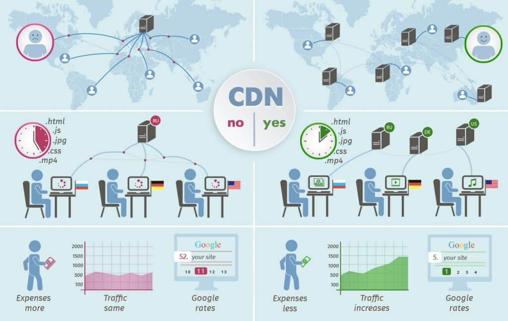 CDN and LCP Relation