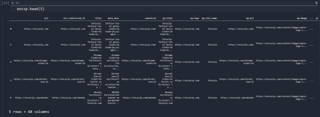 Dataframe for SEO with Pandas
