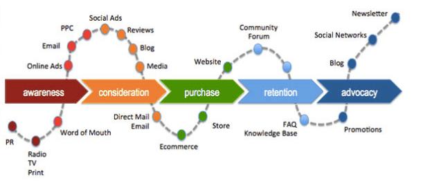 Example of Customer Journey