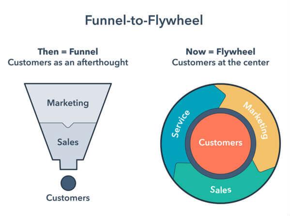 Flywheel Marketing Model of Hubspot