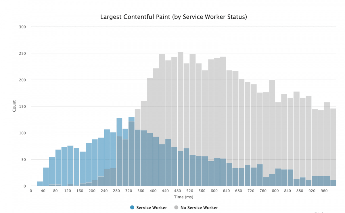 Service Worker and Largest Contentful Paint Relation