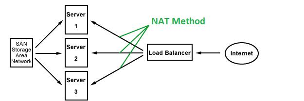 NAT Method for Load Balancing