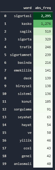 Word Frequency of URLs
