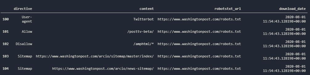 Twitterbot in Robots.txt File