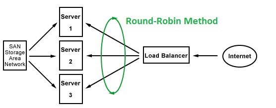 Round-robin Load Balancing