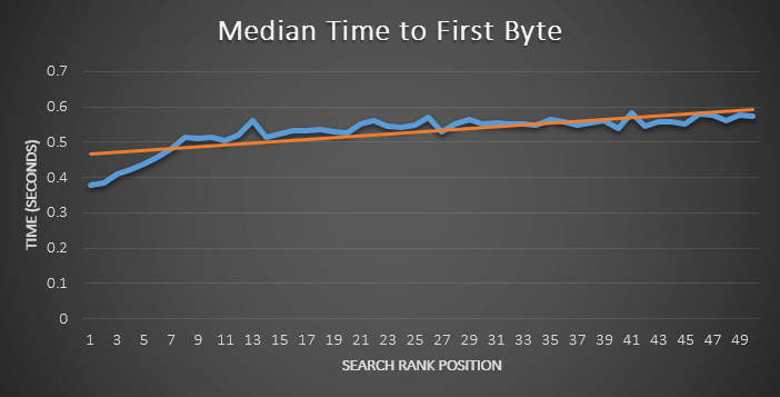 TTFB and Search Rankings