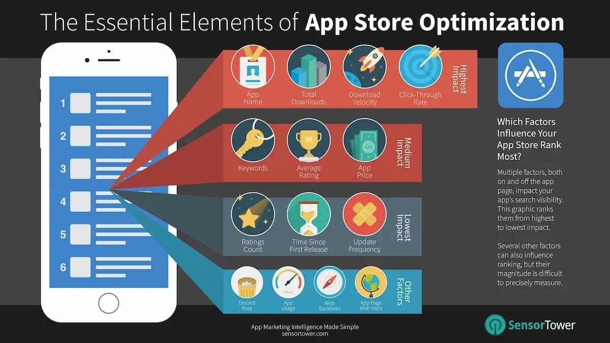 AppStore Ranking FACTORS