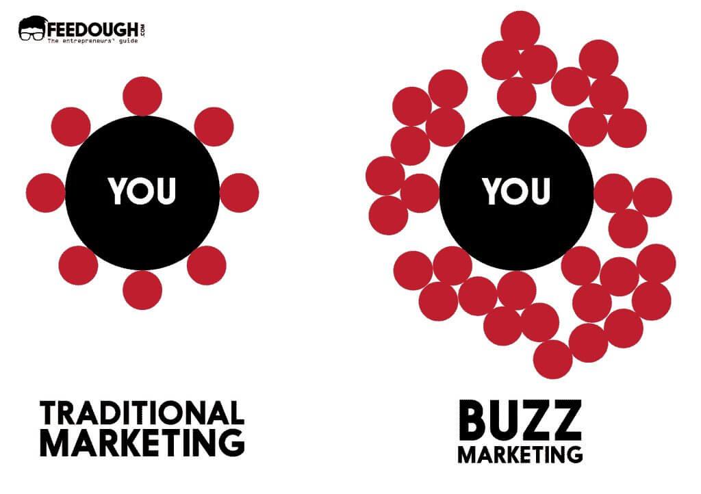 Buzz Marketing and Traditional Marketing