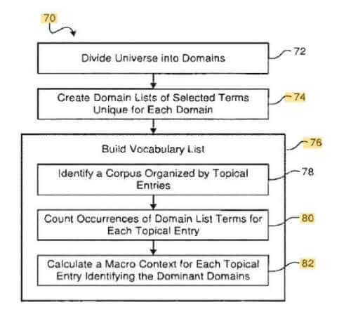Contextual Vectors and Semantic SEO