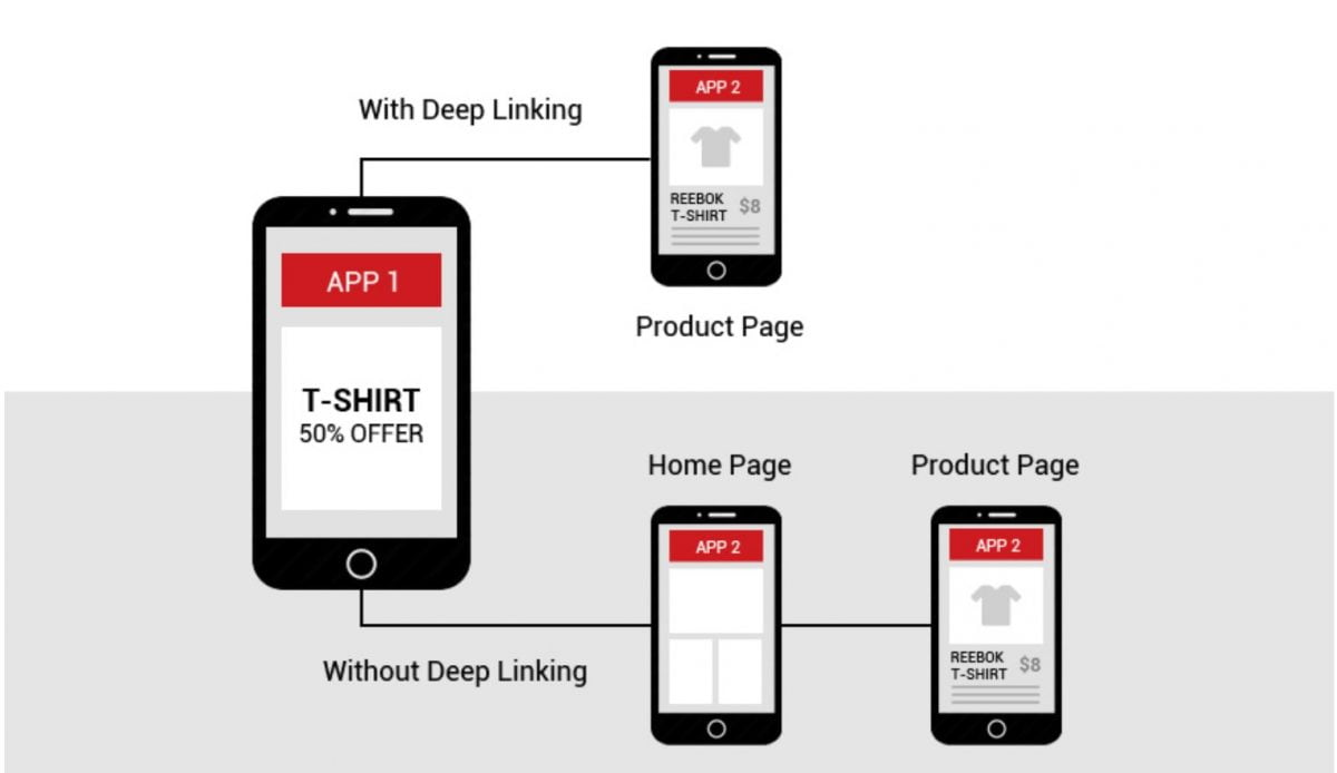 Deep Linking and ASO