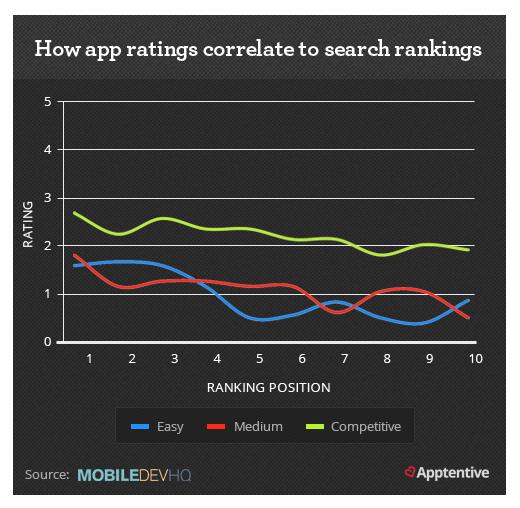 ASO Ratings