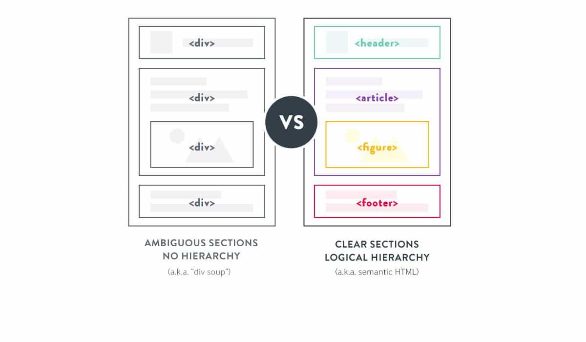 Semantic SEO and Semantic HTML