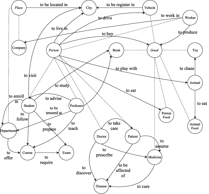Entity Relations and Semantic SEO