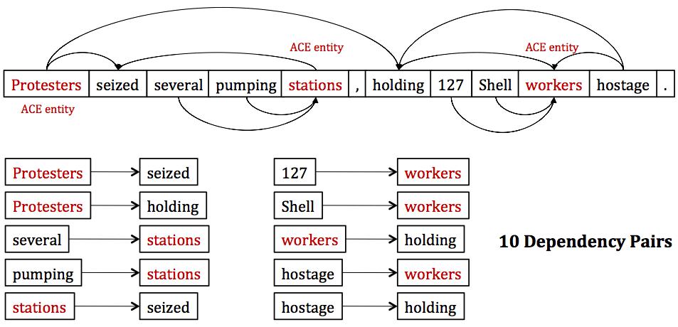 NLP and Semantic SEO