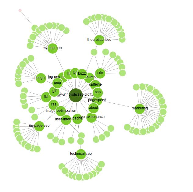 Semantic Site-tree