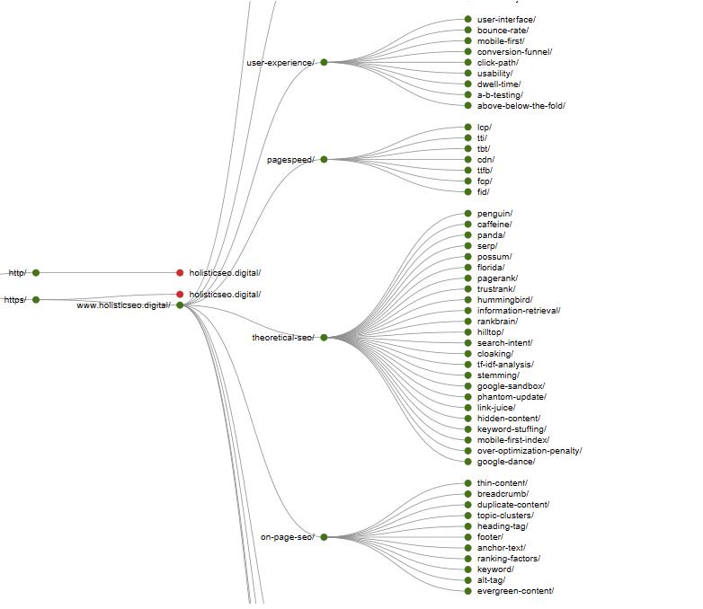 Semantic SEO and Site-tree
