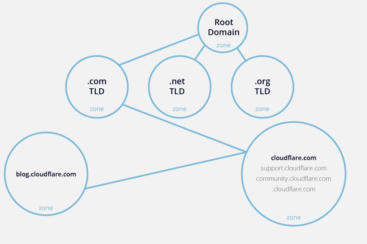 DNS Zones