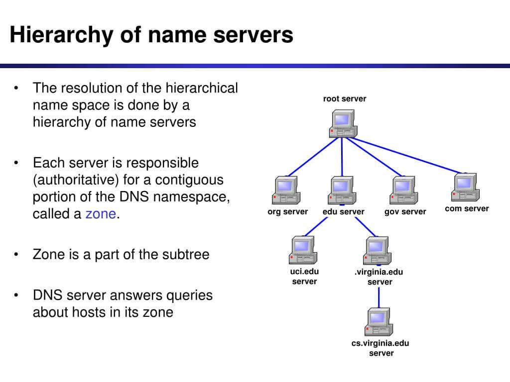 Name Server Hierarchy