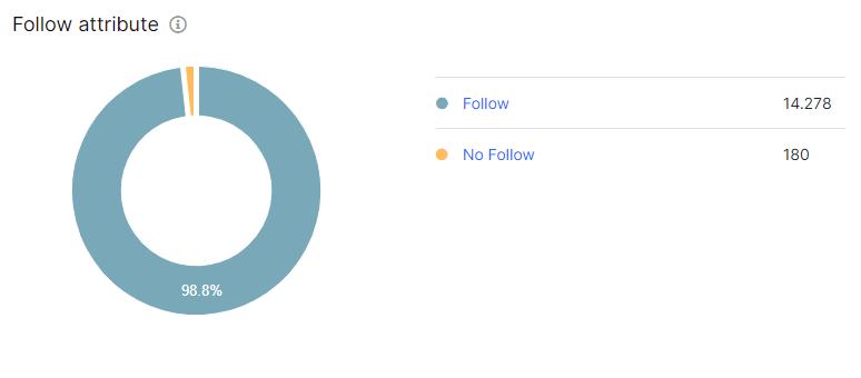 Nofollow Link Distribution