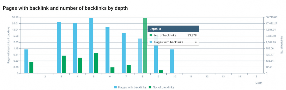 SEO Crawl and Backlinks by Depth