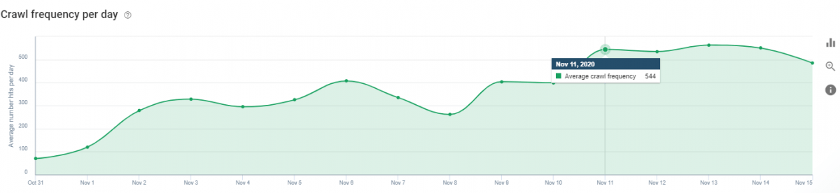 Crawl Frequency Per Day