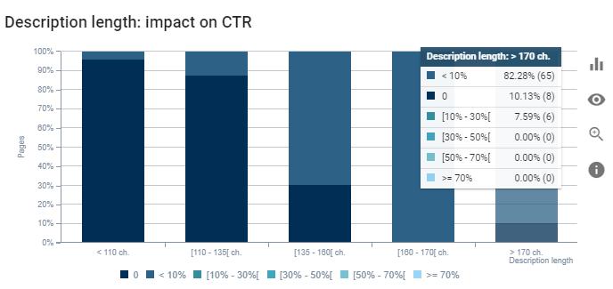 Description and CTR Correlation
