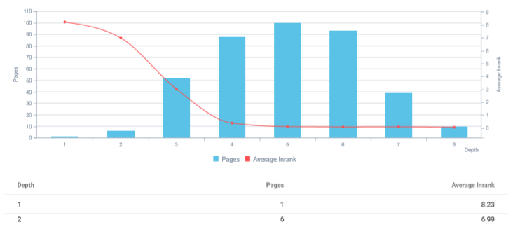 PageRank and Click Depth