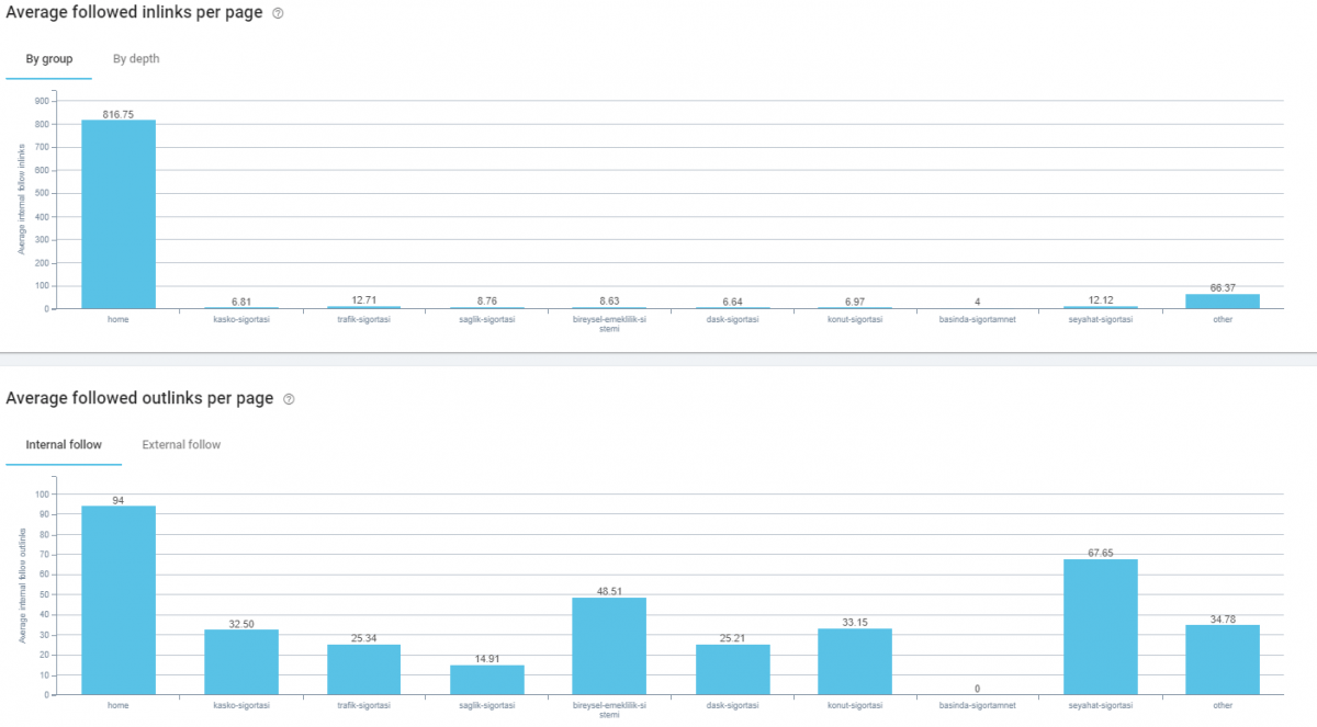 Internal Link Analysis SEO Crawl