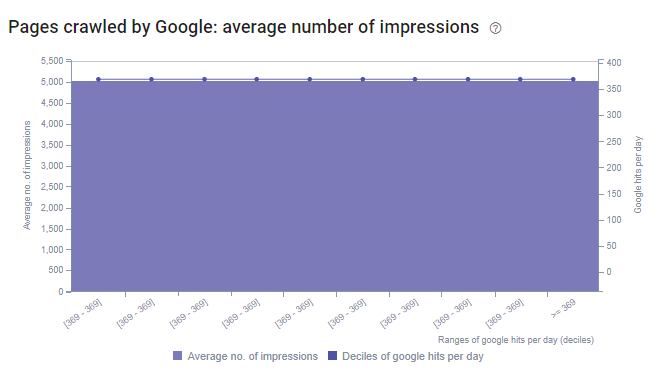 Average Number of Impressions and Log Files.
