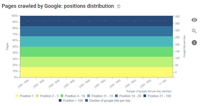 Log Files and Position Distribution