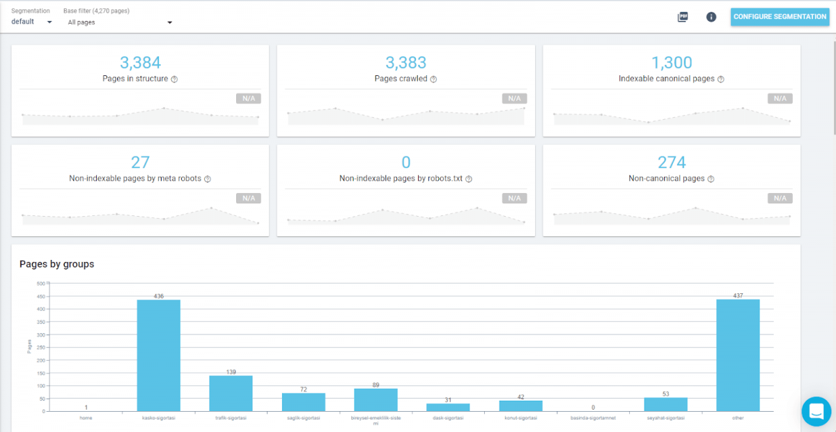OnCrawl's Report View