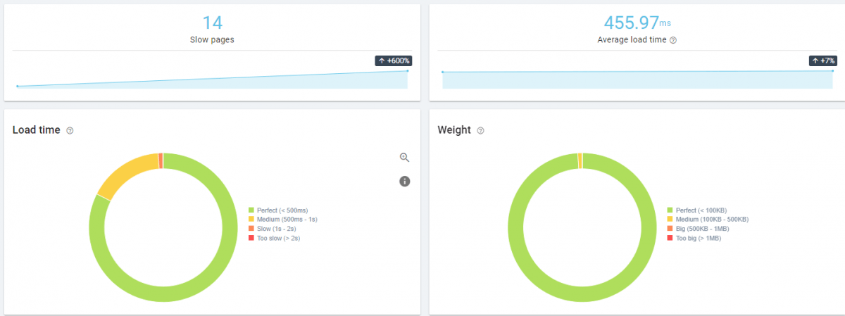 Web Page Performance Metrics for SEO during the Crawl