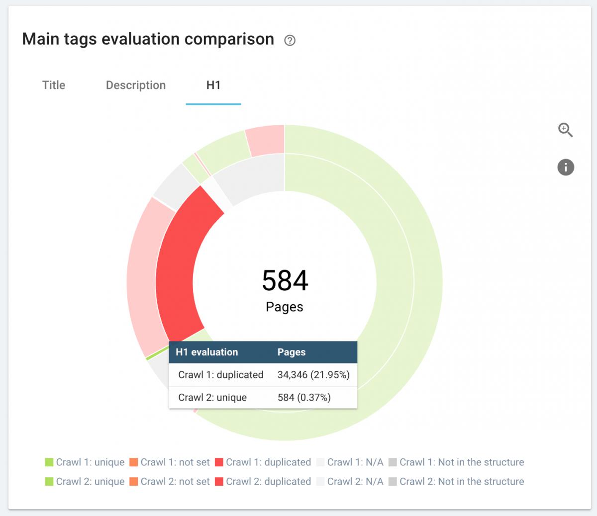 SEO Report Comparison