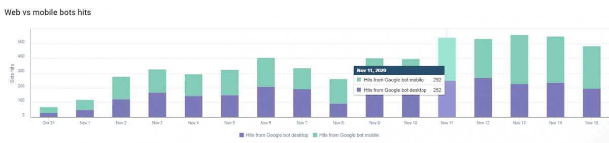 User-agent Differences for Googlebot