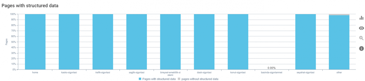 Structured Data Types for Page Segments SEO Crawl