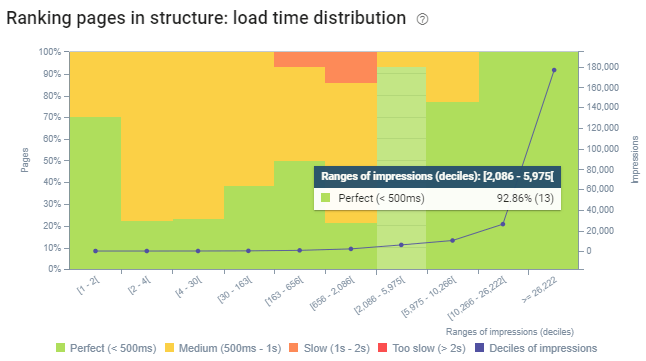 Load Time Distribution for SEO Crawl Report