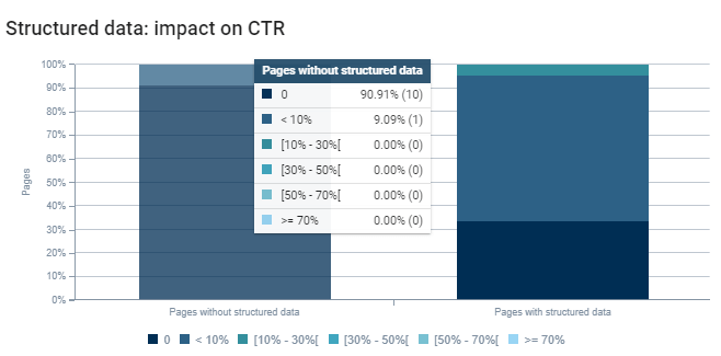 CTR and Structured Data Correlation
