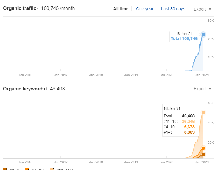 SEO Case Study's Situation According to Ahrefs 2