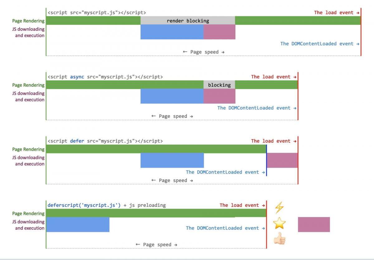 Speed Index and Javascript Deferring