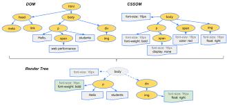 Speed Index, DOM, CSSOM Relation
