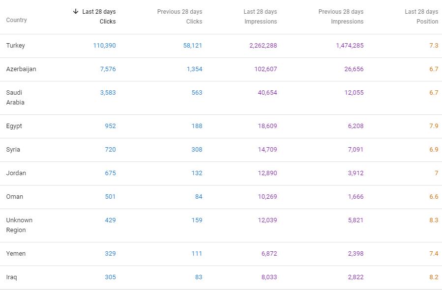 Hreflang Effect for PageRank Distribution
