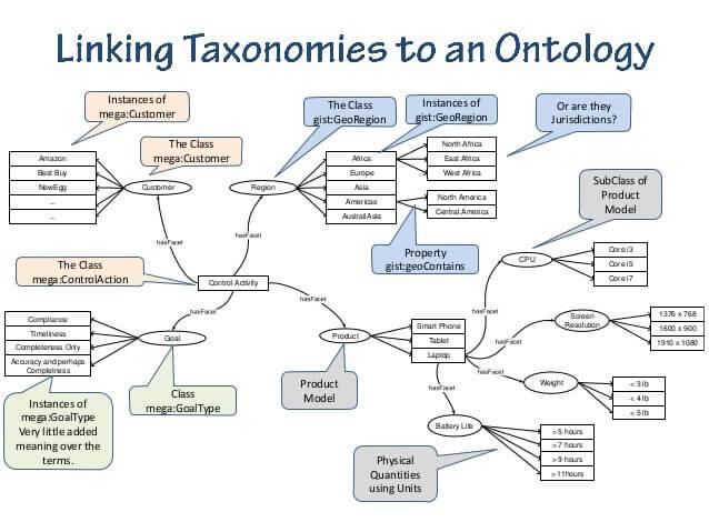 Taxonomy Ontology