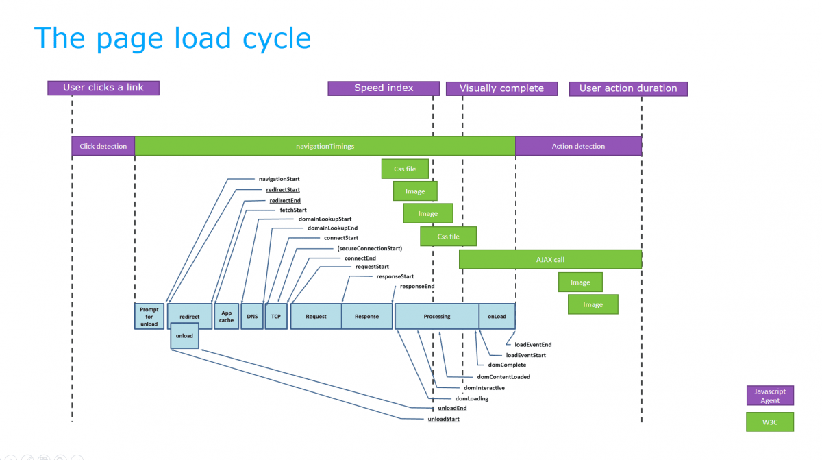 Page Load Cycle Example