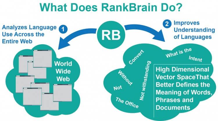 RankBrain Working Principle