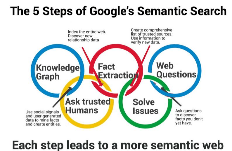 Google's Semantic Search