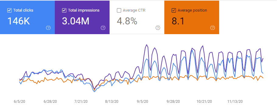 SEO Case Study Graphic with Fluctuations