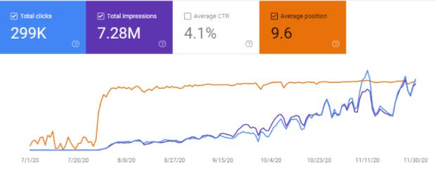 Google Search Console Data for SEO Case Study