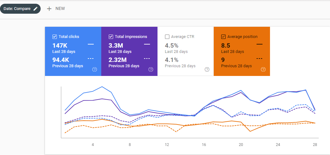 Organic Traffic Graphic for the 2020 for the Second Site's Case Study